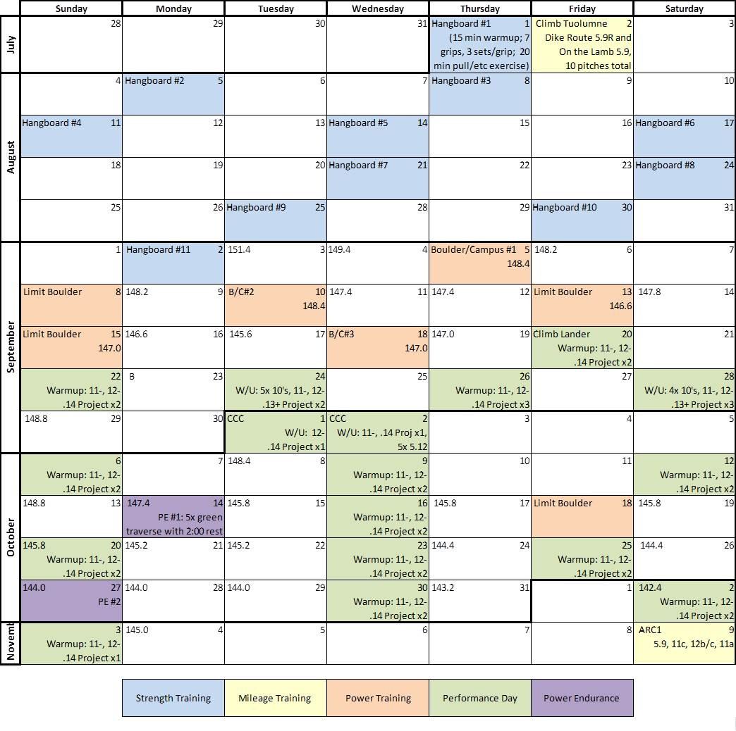 My Actual Training Climbing Schedule From The Fall 2013 Season Strength Power