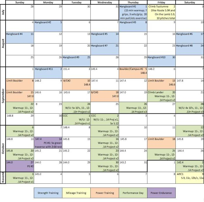 My actual training/climbing schedule from the Fall 2013 Season.  The Strength & Power Training Phases  are very typical of a normal season.  However, the Performance Phase (outdoor climbing) is atypical; I'm rarely able to squeeze in more than 10 days of actual climbing.  I was able to wranlge about five extra days out of Kate's Maternity Leave and the Government Shutdown.