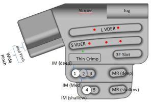 RPTC Grip Identification Chart