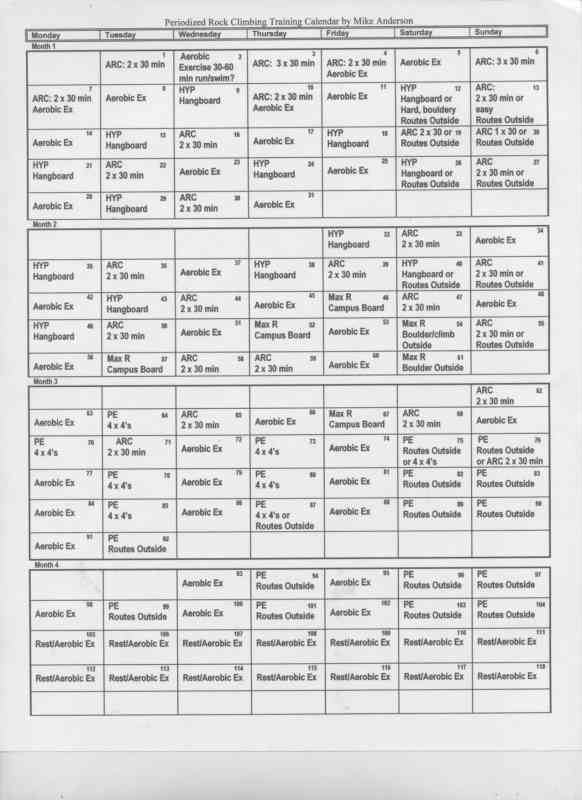 The periodized training calendar.