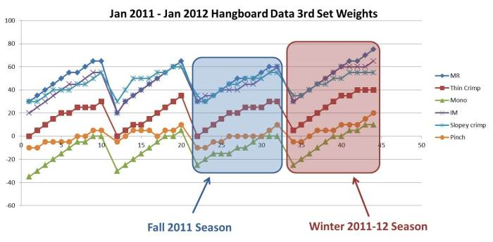 Based on this data, it would be reasonable to predict that my Winter 2011-12 Season would be far superior to my Fall 2011 Season. The reality? In the Fall of 2011 I sent my hardest route to date; in the Winter of 2011-12 I sent one 5.12a, one 13a, injured an A2 pulley, and then spent literally the next 6 months rehab'ing my injury.