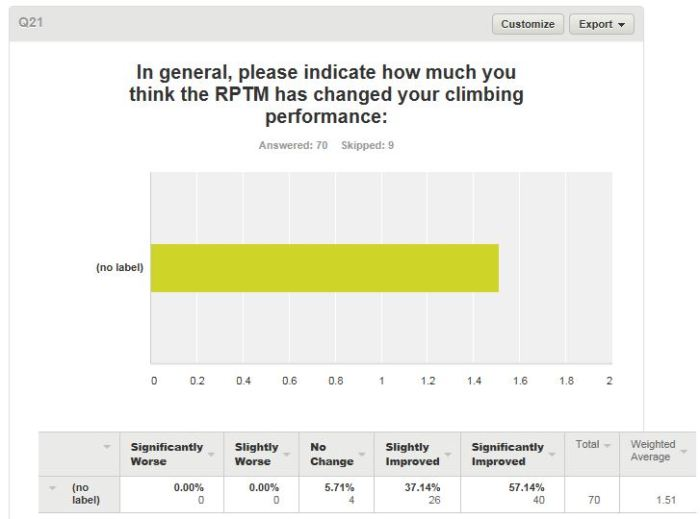 Survey respondents' impressions of the effectiveness of the RPTM. Psyched!