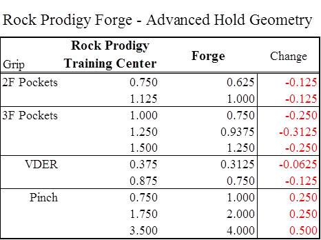 Summary of the Forge's advanced grip geometry.